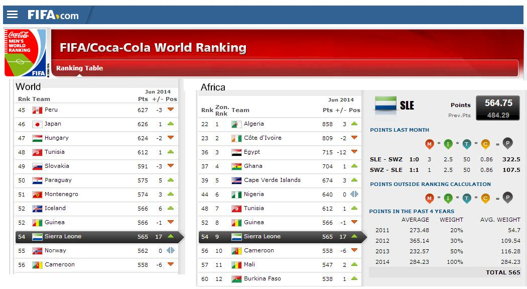 Leone Stars  - 54th in FIFA World Rankings (5 June 2014)