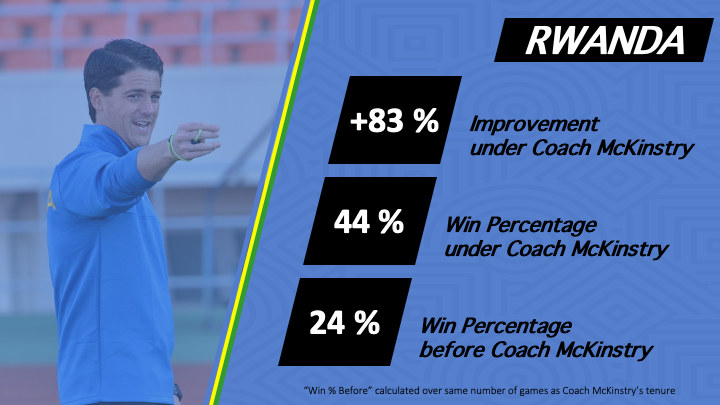 JM - Rwanda - Statistics - Win Ratio and Improvement