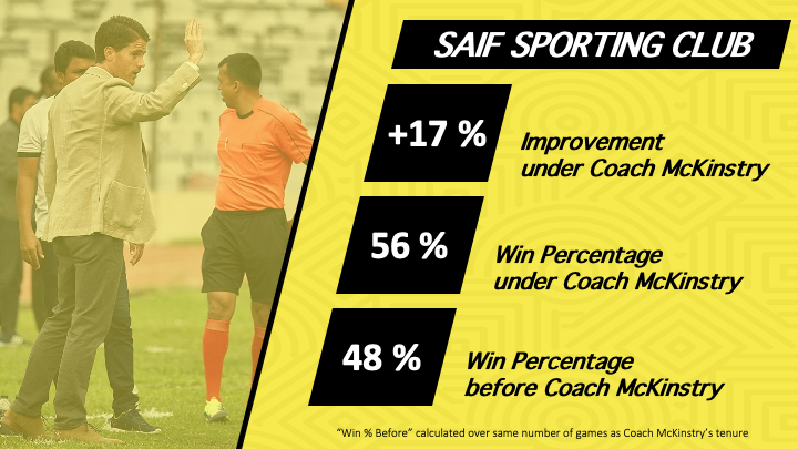 JM - Saif Sporting Club - Statistics - Win Ratio and Improvement